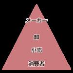 日本の流通の仕組みと物販ビジネスの幅広さ